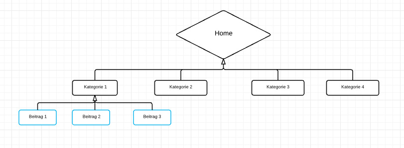 Schema für interne Verlinkung mit der Breadcrumb Navigation